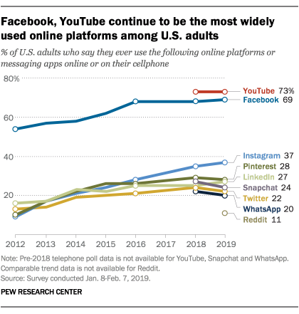 Facebook Usage (Source: Pew Research Center)